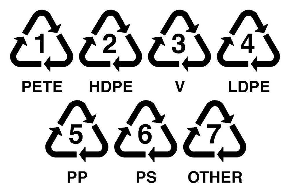 Потенциально перерабатываемый пластик